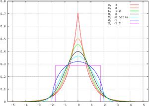 Standard symmetric pdfs