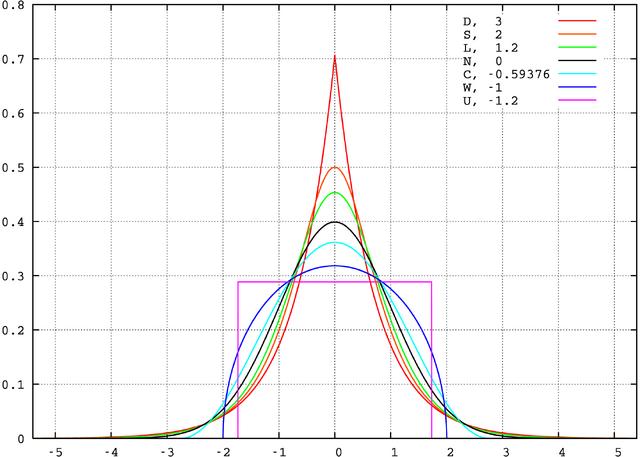 File:Standard symmetric pdfs.png
