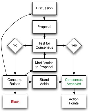 File:Consensus-flowchart.png