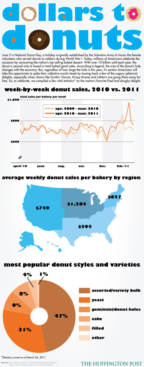 Donut Infographic