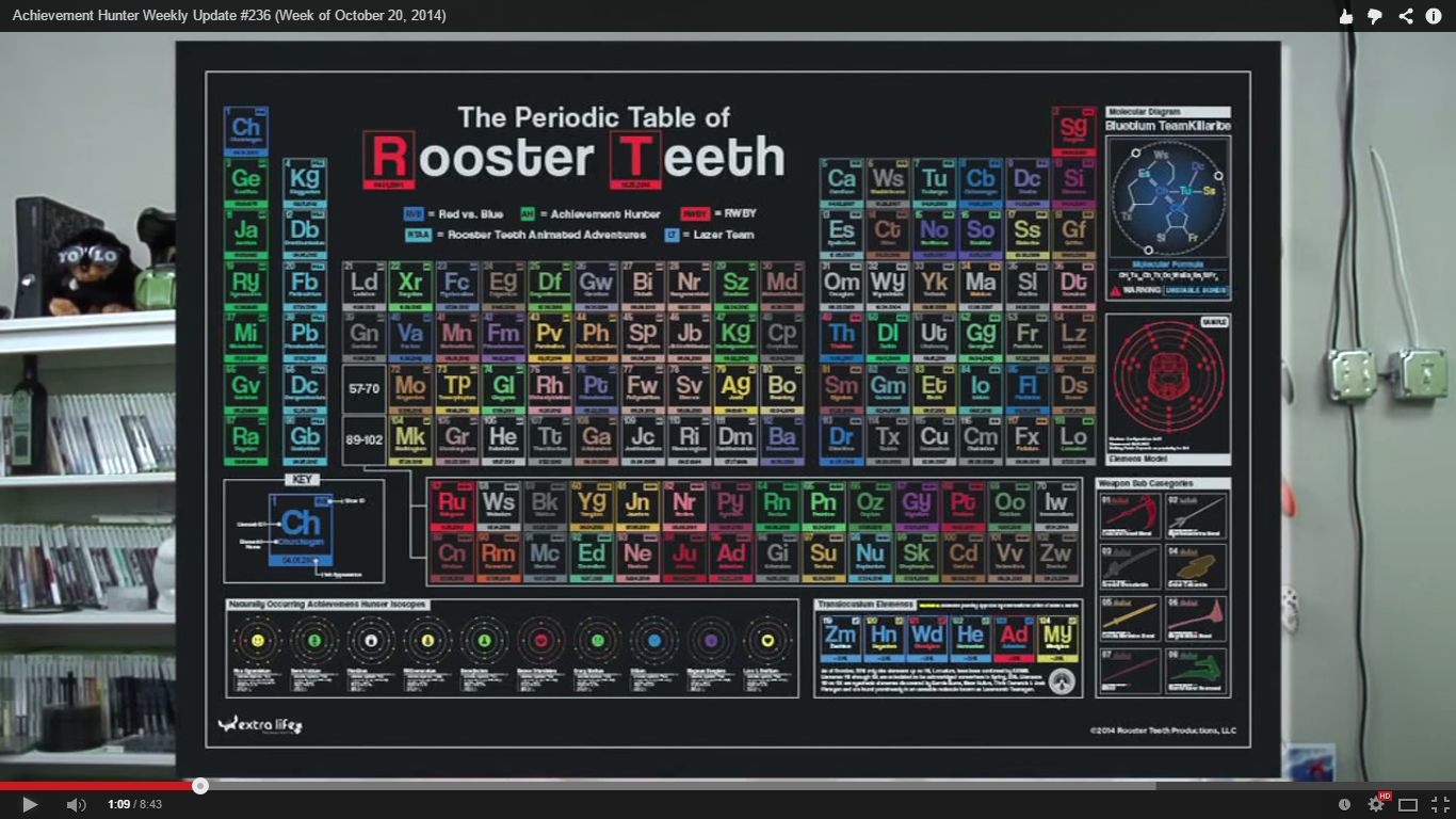 Image   Periodic Table Of Rooster Teeth.png | RWBY Wiki | FANDOM Powered By  Wikia