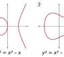 Πολυωνυμική Εξίσωση