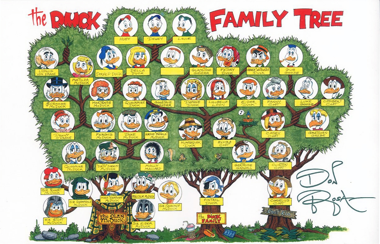 Don Rosas Second Duck Family Tree Scrooge McDuck Wikia