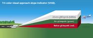 Tri-color visual approach slope indicator (VASI)