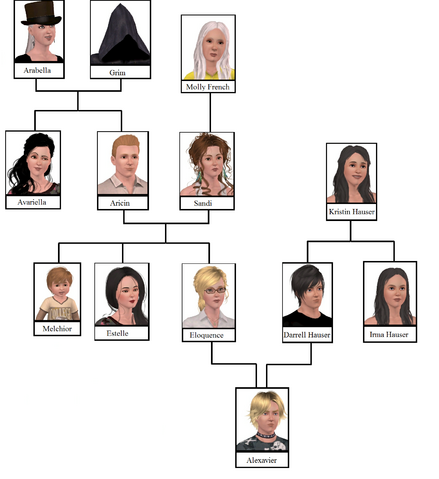 File:Reaper Family Tree.png