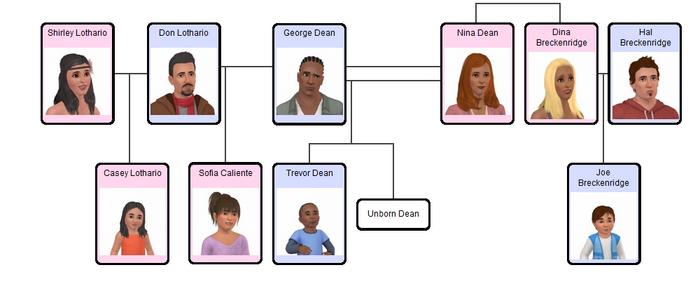Family Tree LotharioCalienteDeanBreckenridge 1
