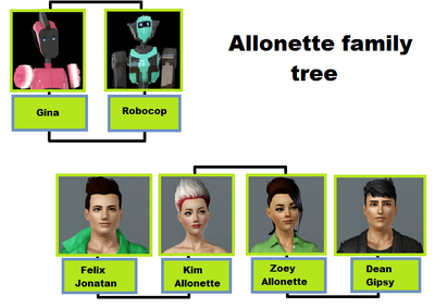 Allonette family tree