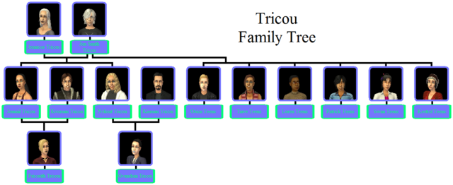 File:Tricou Family Tree.png