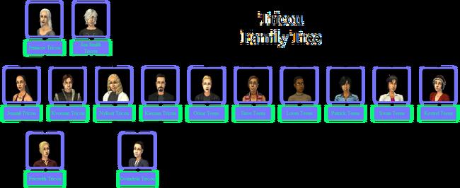 Tricou Family Tree