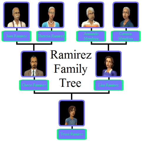 File:Ramirez Family Tree.png