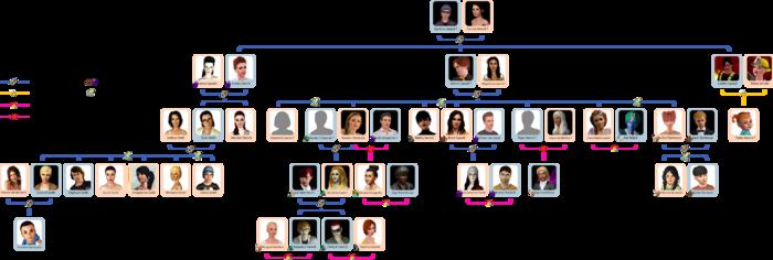 Sword family tree