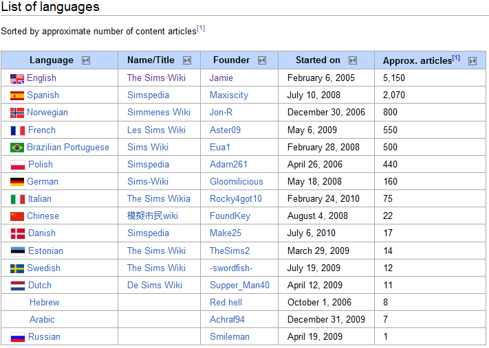 Wikipedia list of dating sites