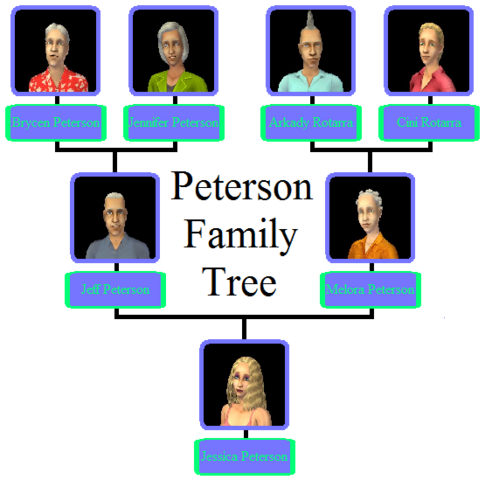 File:Peterson Family Tree.png