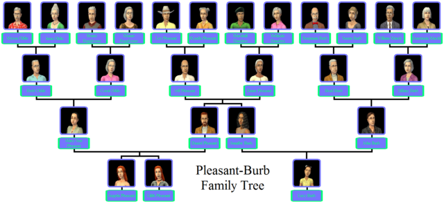 File:Pleasant-Burb Family Tree.png