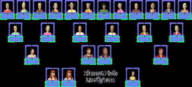 Pleasant-Burb Family Tree