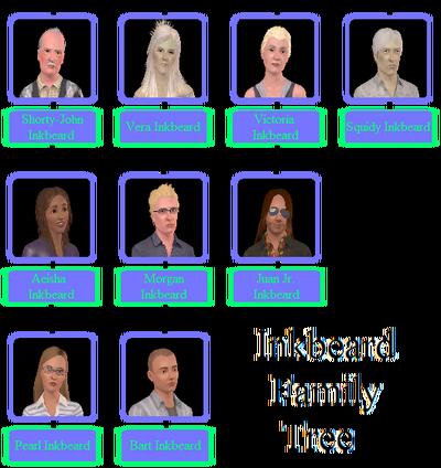 Inkbeard Family Tree