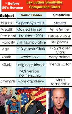 File:Superman RS Lex Luthor SV chart.jpg