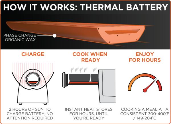 File:GoSun termal battery April 2015.png