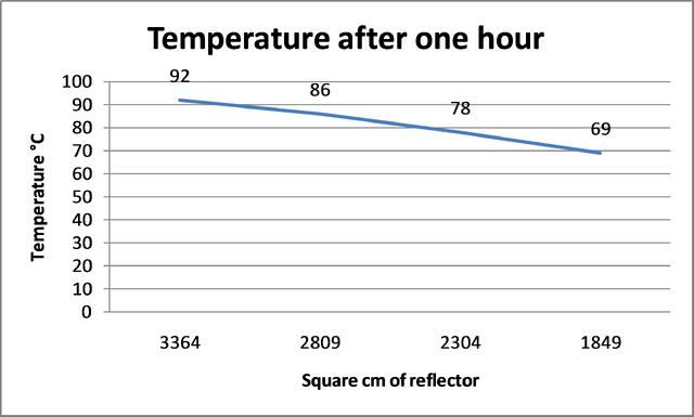 File:Sagar reflector size results chart.png