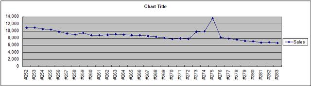 File:StH Sales.png