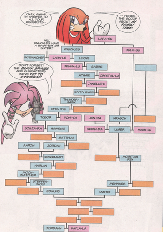 File:Knuckles familytree.png