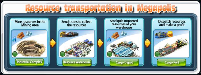 Resource Transportation in Megapolis