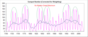 Sunspots-1700-present