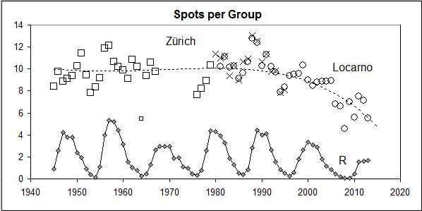 File:Spots-per-Group.png