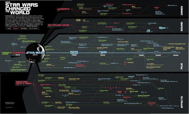 File:How StarWars Changed the World.jpg
