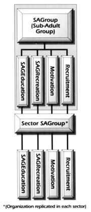 SAGroup organization