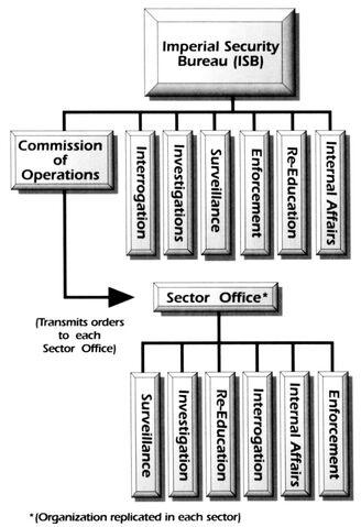File:ISB organization chart.jpg