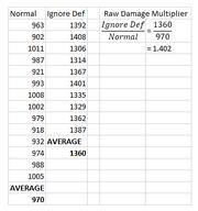 Average Damage Multiplier