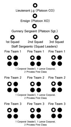 PlatoonChart