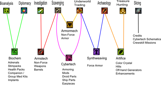 File:Crew Skills Overview.png