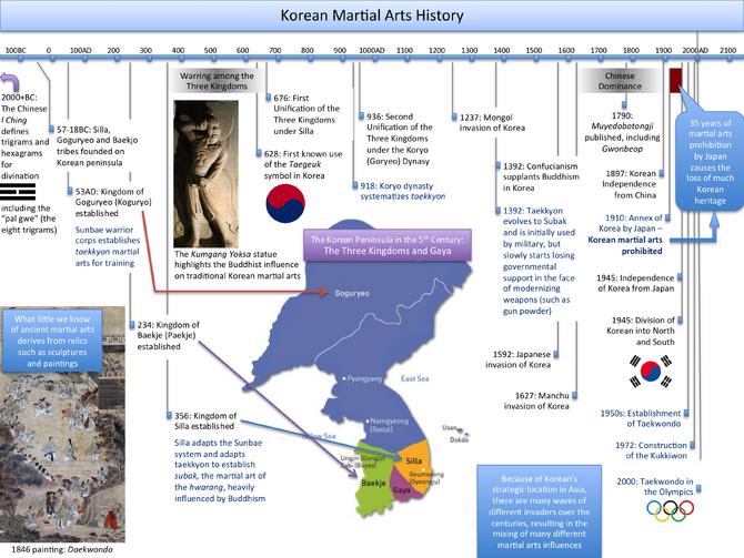 Timeline Taekwondo