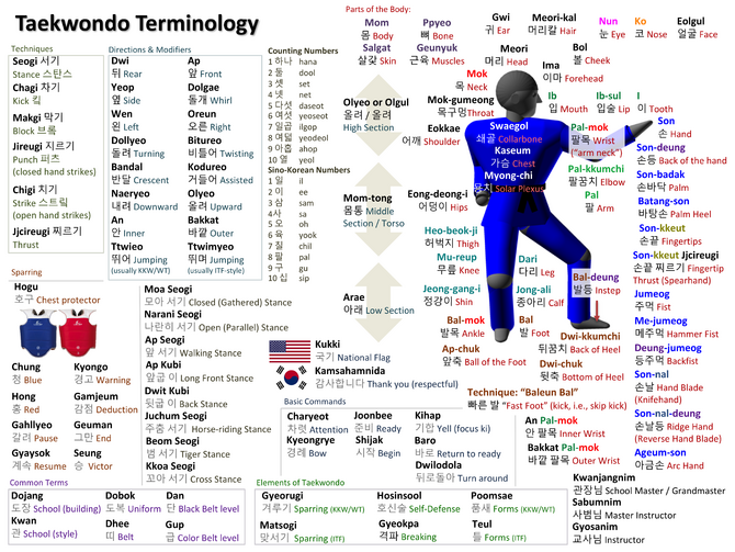 Taekwondo Vocabulary | Taekwondo Wiki | Fandom powered by ...