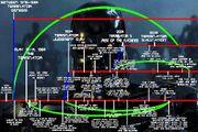 Terminator Timeline (Small Version)