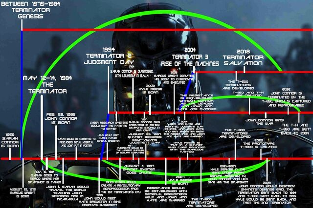 File:Terminator Timeline (Small Version).jpg