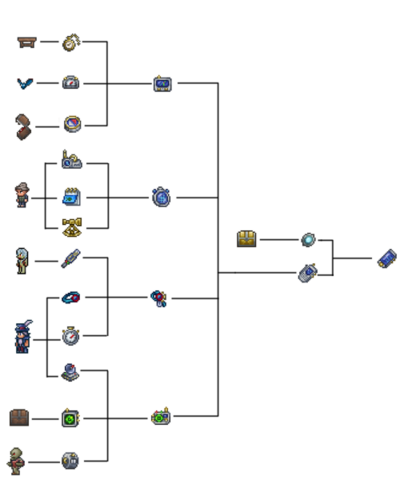 File:525px-Terraria cell phone crafting tree .png