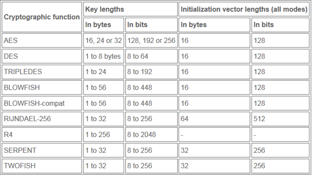 Cryptographic Functions Table