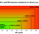 European Emission Standards