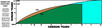 KeidranLifeExpectancy