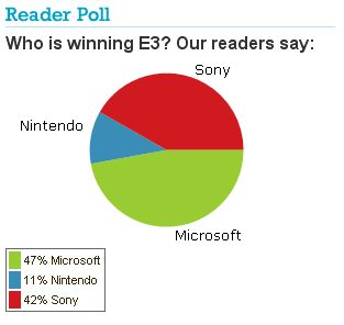 File:IGN e3 poll.jpg
