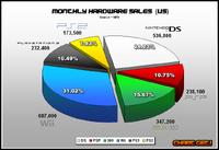 1-NPD-total-weekly-pie-0908-1-