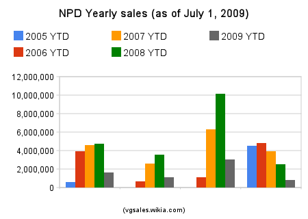 File:Npd yearly sales.png