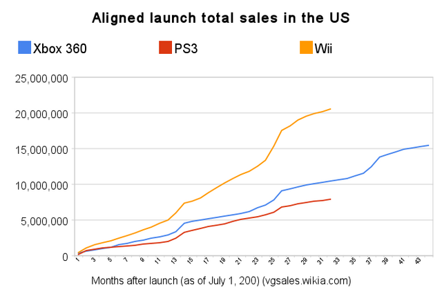File:Npd total sales (aligned launch).png
