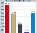 Best selling Nintendo games