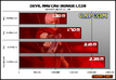 Devil May Cry sales figures