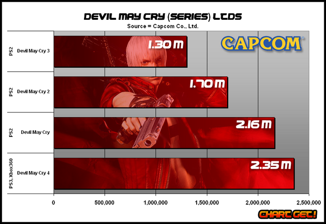 File:Devil May Cry sales figures.png