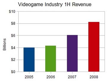 File:First half revenue.jpg